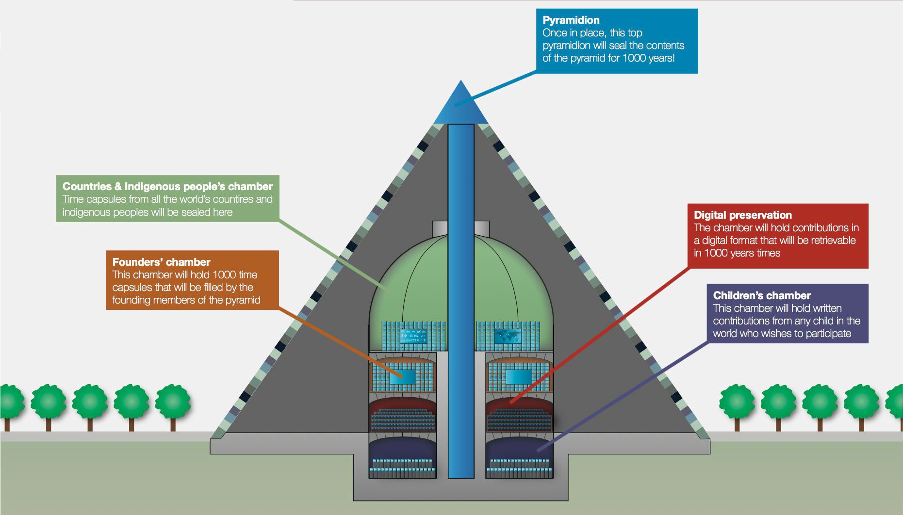 Diagram showing the chambers inside the Earth Pyramid